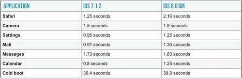 iphone 4s nang cap ios 8