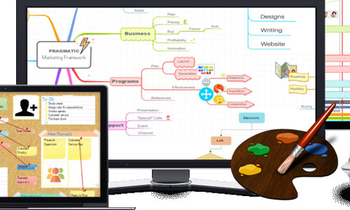 ve ban do tu duy bang imindmap