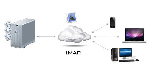 Phân biệt POP3, IMAP và Exchange khi thiết lập giao thức email