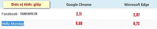 Microsoft Edge và Google Chrome, So sánh trình duyệt nào tốt hơn?