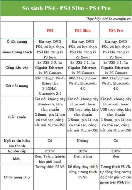 Phân biệt PS4, PS4 Slim và PS4 Pro, phân biệt các máy PlayStation