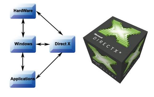 DirectX là gì và tại sao nó lại quan trọng như thế? 0