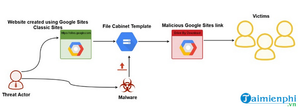malware duoc luu tru tren google sites gui du lieu den may chu mysql 3