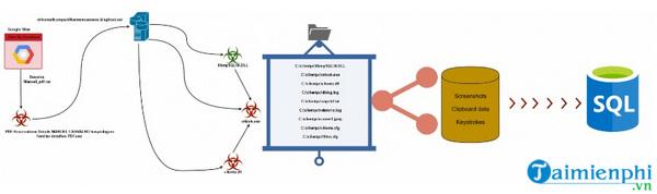 malware duoc luu tru tren google sites gui du lieu den may chu mysql 4