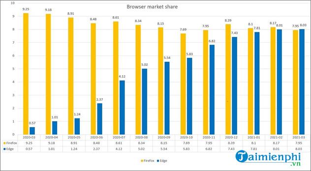 Microsoft Edge đạt thành tích mới trong khi Mozilla Firefox tụt hạng