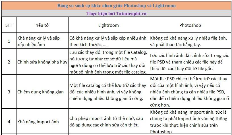 So sánh Photoshop và Lightroom có gì khác nhau?
