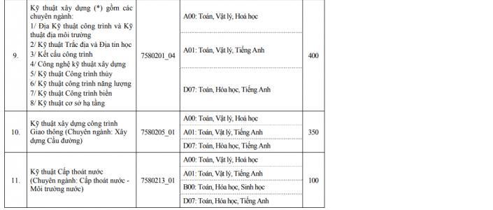 Điểm chuẩn Đại học Xây Dựng Hà Nội 2020 7