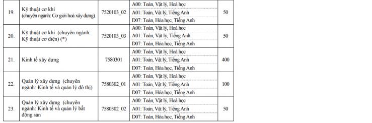 Điểm chuẩn Đại học Xây Dựng Hà Nội 2020 9