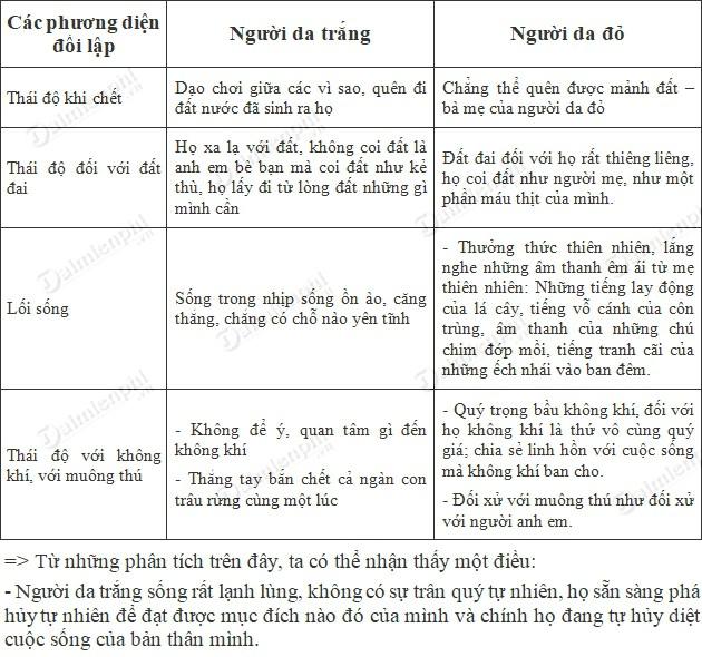 soan bai buc thu cua thu linh da do trang 135 sgk ngu van 6 tap 2 soan van lop 6 3