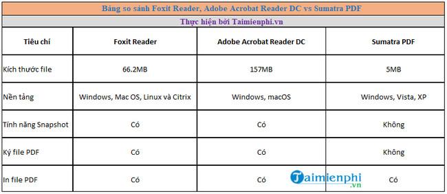 should use foxit reader adobe acrobat reader dc and sumatra pdf
