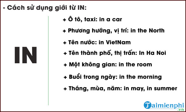 Cách sử dụng giới từ chỉ nơi chốn trong tiếng Anh, In, On, At, In Front of, Behind