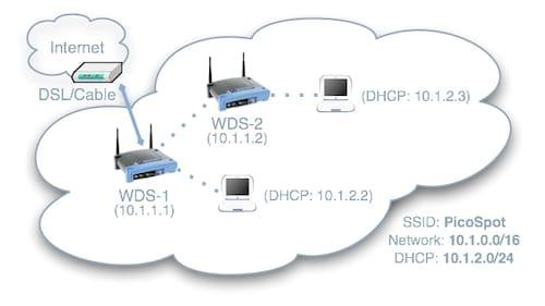 Sự khác nhau giữa WDS Relay và WDS Remote