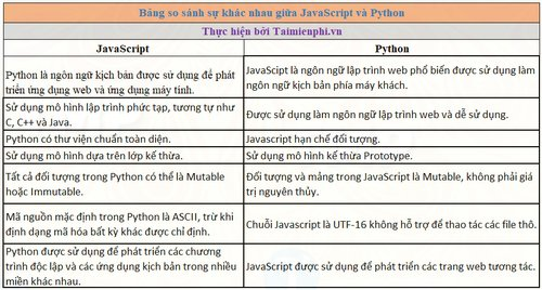 python va javascript khac nhau nhu the nao 4