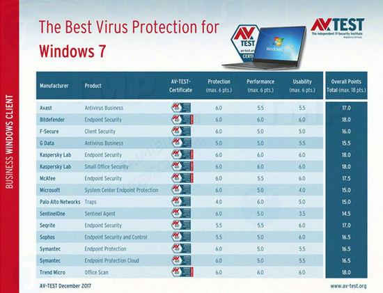 top 7 phan mem diet virus hang dau cho windows 7