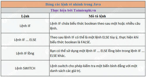 Sử dụng điều kiện IF Else trong Java