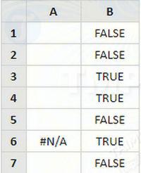 Hàm ISERROR trong Excel, kiểm tra biểu thức được cung cấp 2