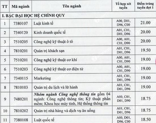 diem chuan dai hoc cong nghiep tp hcm