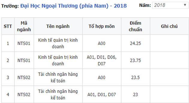diem chuan dai hoc kien giang 2018