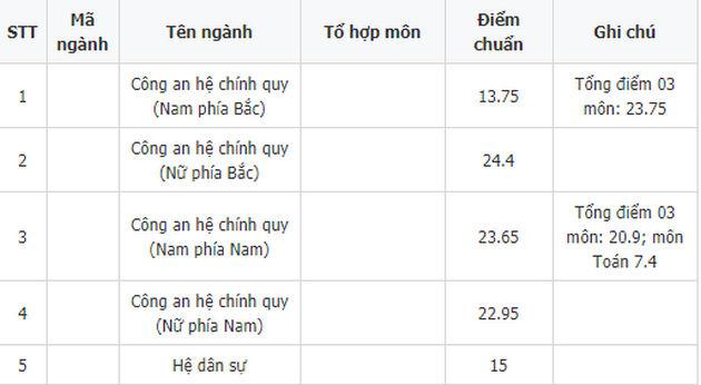 diem chuan dai hoc phong chay chua chay phia bac 2018