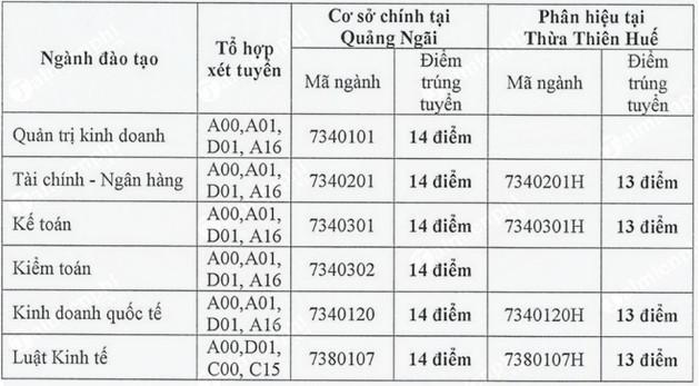 diem chuan dai hoc tai chinh ke toan 2018