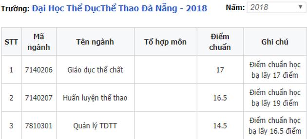 diem chuan dai hoc giao thong van tai co so 2 phia nam 2018