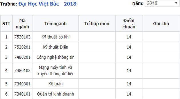 diem chuan dai hoc viet bac 2018