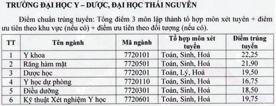 diem chuan dai hoc y duoc dai hoc thai nguyen 2018