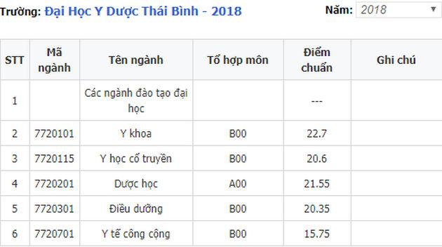diem chuan dai hoc y thai binh 2018