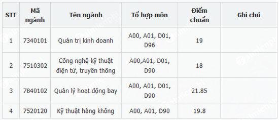 diem chuan hoc vien hang khong viet nam 2018