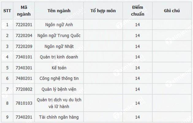 diem chuan dai hoc hung vuong tp hcm