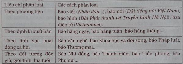 soan bai phong cach ngon ngu bao chi