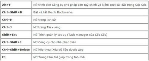 Phím tắt Cốc Cốc, tổng hợp phím tắt trên trình duyệt web CocCoc
