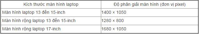 Cách chỉnh độ phân giải màn hình Windows 10 trên các màn hình khác nhau 9