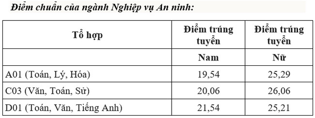 diem chuan dai hoc an ninh nhan dan nam 2020