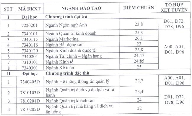 diem trung tuyen dai hoc tai chinh marketing nam 2020