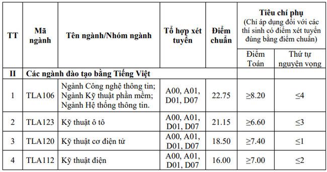 diem chuan truong thuy loi nam 2020