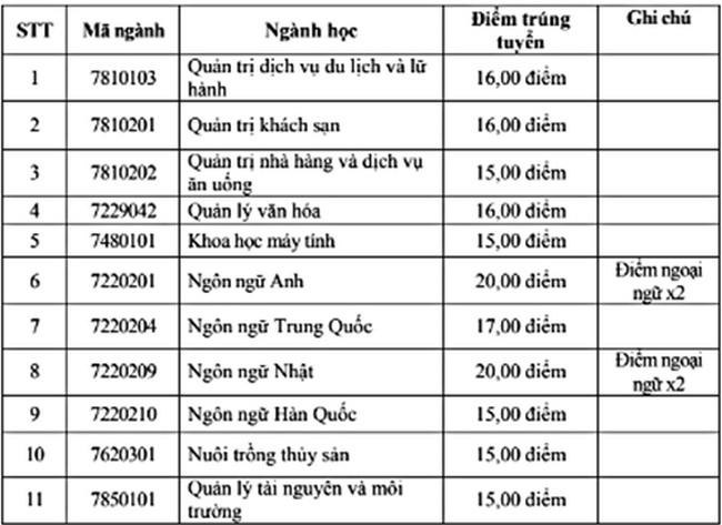 diem trung tuyen dai hoc ha long nam 2020