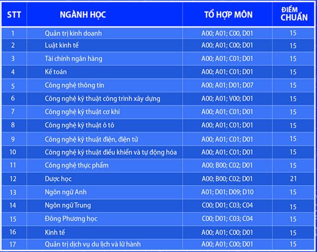 diem chuan dai hoc lac hong nam 2020