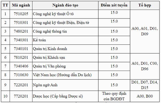 diem chuan dai hoc thanh do nam 2020