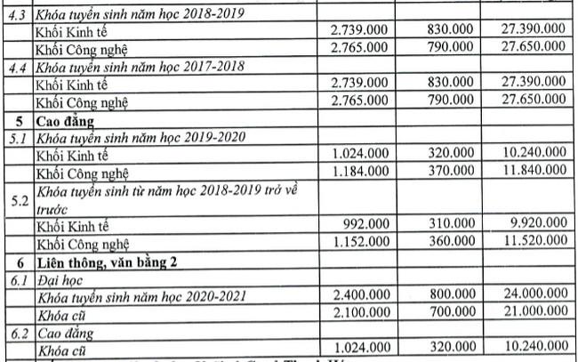 Học phí đại học Công nghiệp TP. HCM 2020-2021 HUI là bao nhiêu ? 2