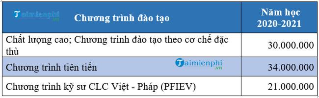 hoc phi dai hoc bach khoa da nang 2020