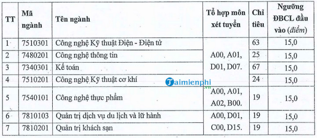 diem chuan dai hoc cong nghiep vinh 2020