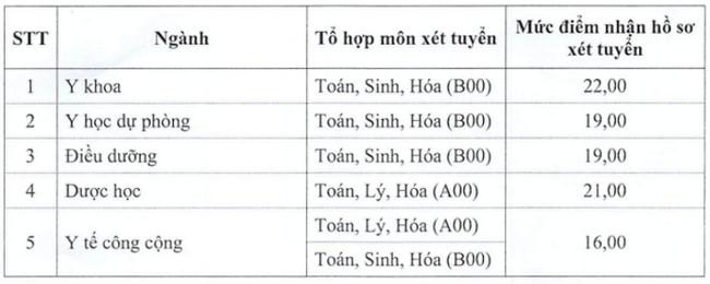 diem chuan dai hoc y duoc thai binh