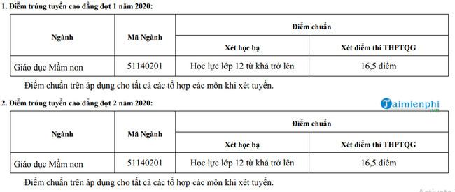diem chuan cao dang su pham thai nguyen nam 2020
