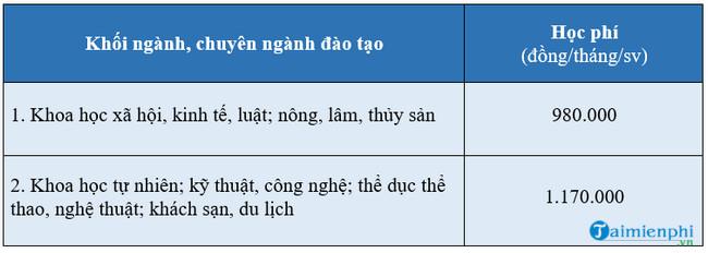 hoc phi dai hoc vinh nam 2020