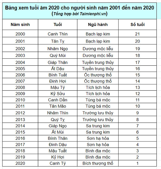 Bảng tính tuổi âm 2020 4