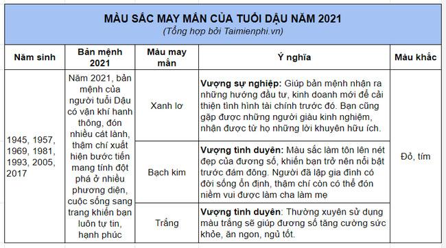 bang mau may man nam 2021 tuoi tuat