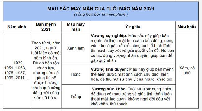 bang mau may man nam 2021 tuoi thin