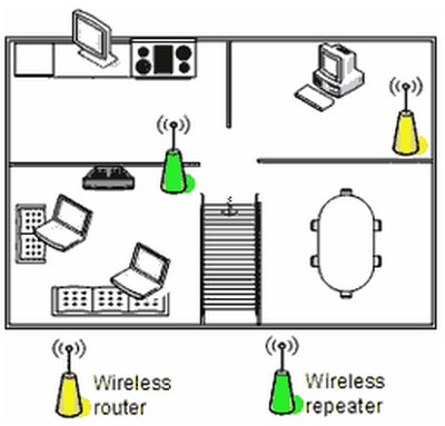 Tăng sóng wifi, 9 cách kích tín hiệu sóng phát Wifi tốt nhất