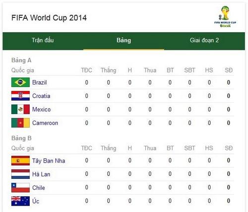 lich thi dau world cup 2014 theo bang tren google search